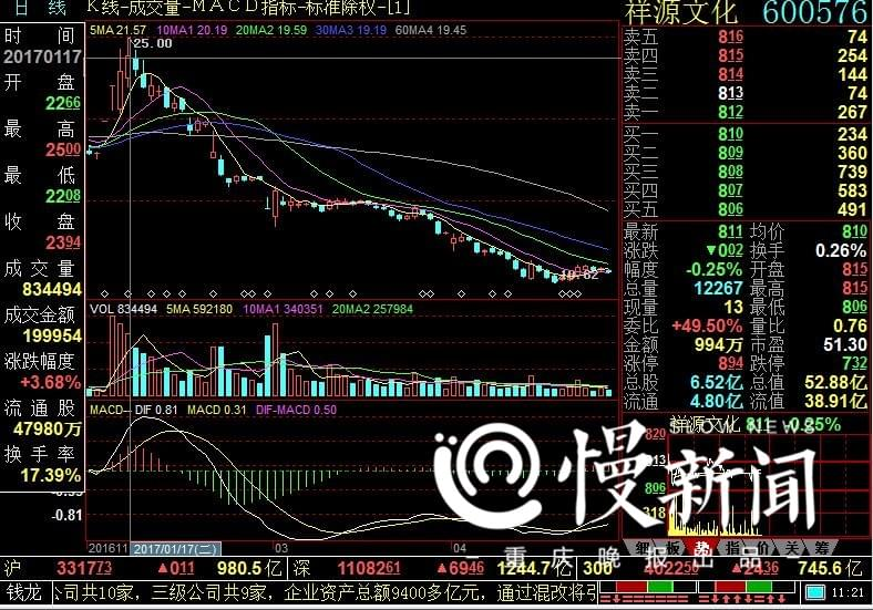 重庆股民展开实际行动准备起诉 赵薇夫妇面临索赔