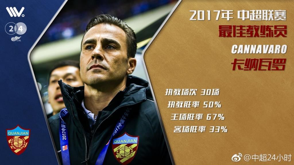 卡纳瓦罗荣膺中超最佳教练 单赛季启用6名U23球员