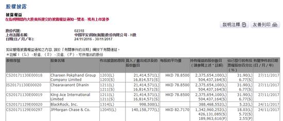 摩根大通减持中国平安H股1亿股 套现115亿港币