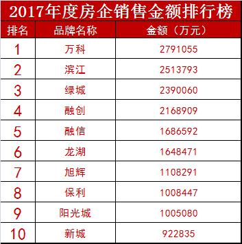 2017年度房企榜单发布:万科成杭州楼市新一哥!