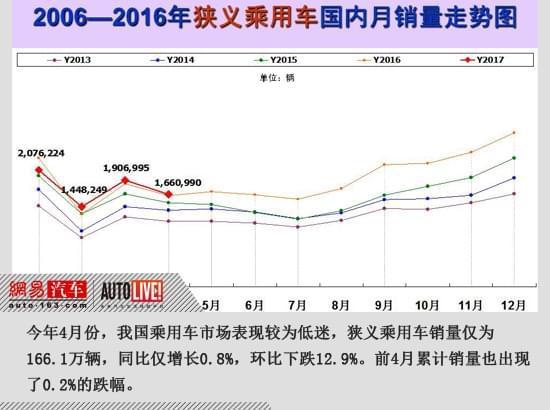 乘联会:4月仅增0.8% 乘用车全年增幅或为15年新低