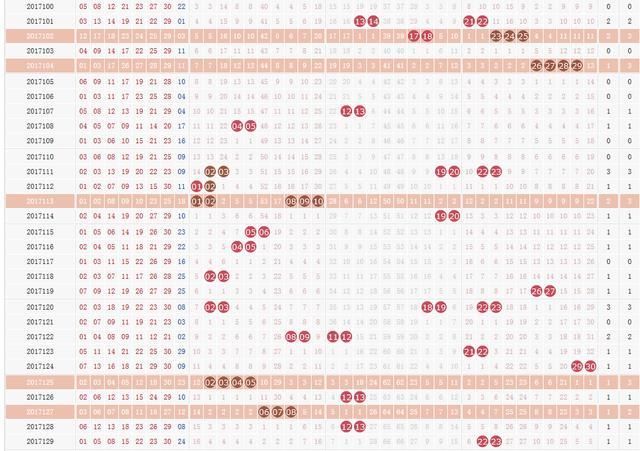 统计完100期的数据后 发现七乐彩这组号码要出!