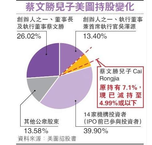 蔡文胜之子狂沽美图套9亿 分析:或存灰色地带