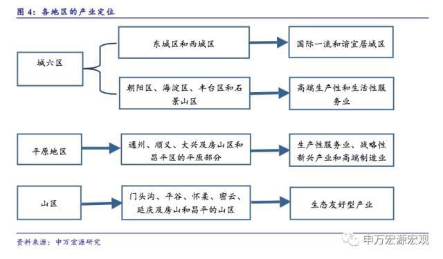 申万宏源:中央政务区呼之欲出 投资机会揭秘