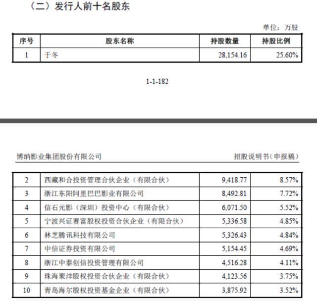 这家公司报送招股书 马云马化腾王健林都是股东