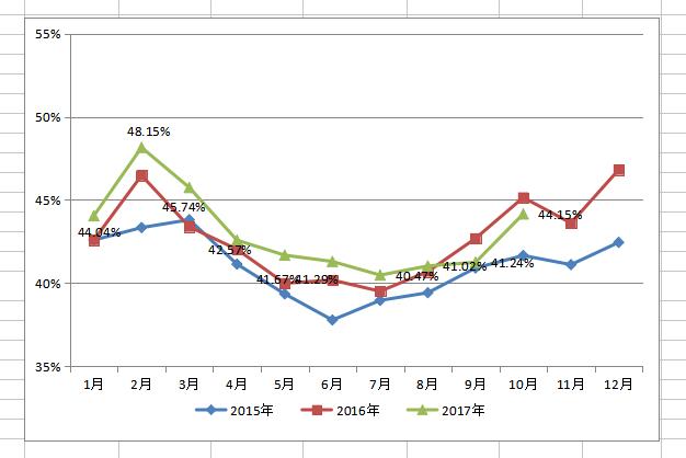 中国品牌乘用车市场占有率变动趋势