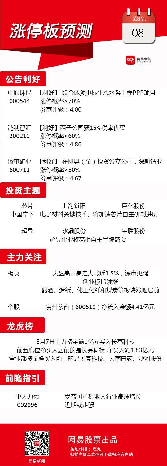 5月8日涨停板预测:国产芯片板块有望走强