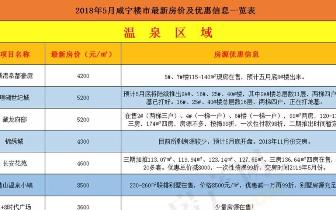 咸宁城区五月最新房价新鲜出炉!又涨了