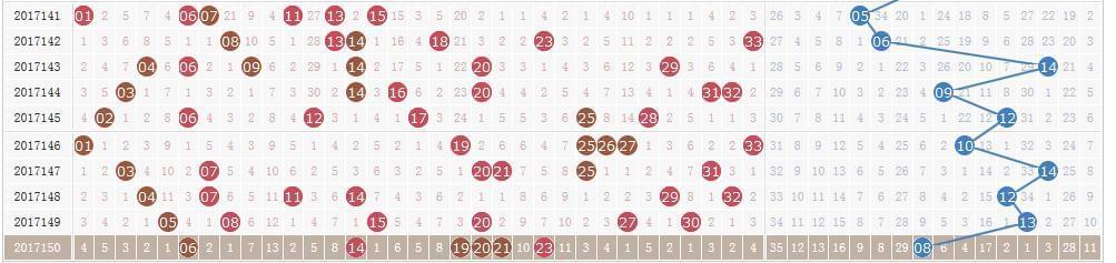 双色球第17151期开奖快讯:红球一组同尾 + 蓝球16