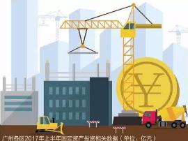 广州各区上半年固定资产投资排行出炉 花都区排第七