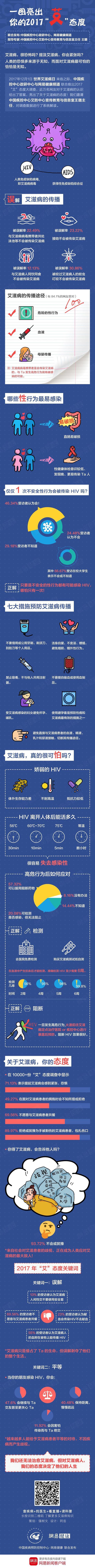 数说|人心是艾滋病人良药还是毒药?