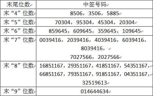 兑奖了!广东骏亚中签号出炉 共45450个