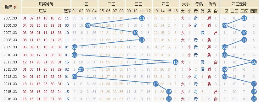 独家-易红双色球第17133期历史同期走势解析