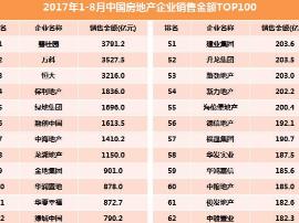 2017年1-8月中国房地产企业销售金额TOP100