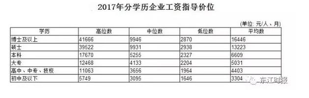 惠州工资指导价!本科平均6609元,你拖后腿了吗?
