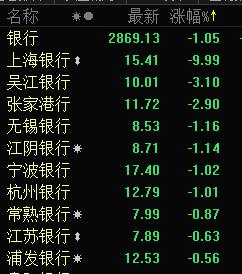 银行股全线回调 吴江银行跌逾3%