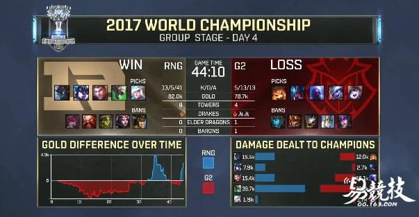 恭喜RNG!2017LOL全球总决赛RNG胜G2豪取三连胜