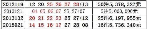 双色球又开奇葩奖号 井喷16注头奖网友直呼不信彩票