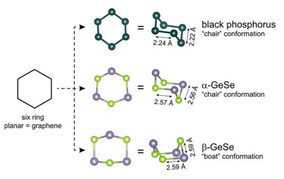 美发现硒化亚锗另一种结构 导电性超石墨烯和黑