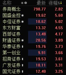 券商概念集体拉升 国盛金控涨逾5%