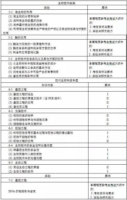 2018普通高等学校招生全国统一考试理科生物大纲
