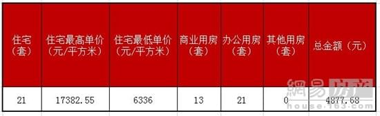 【成交】5月7日嘉兴楼市成交55套