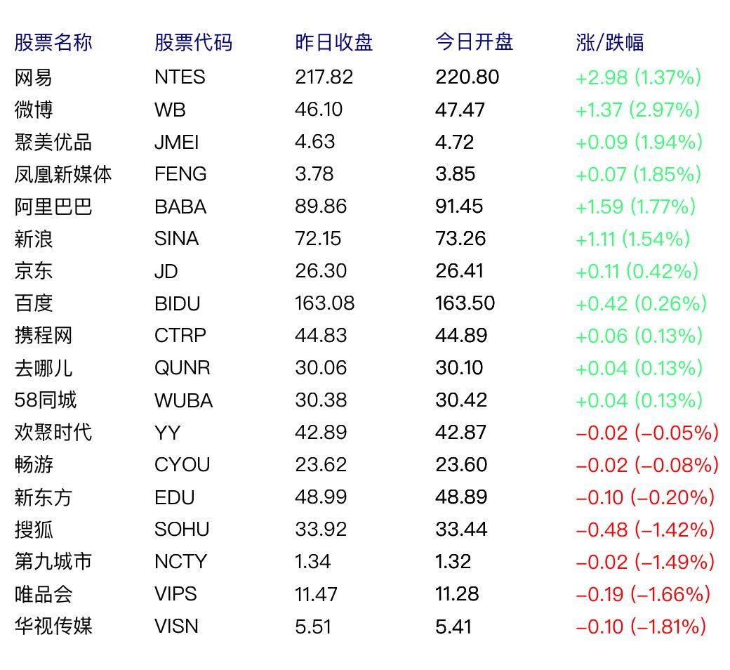 中国概念股周五早盘涨跌互现 微博涨2.97%