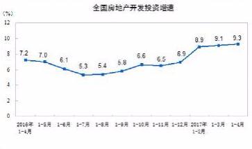 前4月房产开发投资同比增9.3% 楼市向好信心增强