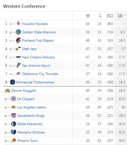 WTF!NBA常规赛还剩2天 1组季后赛对阵都没确定