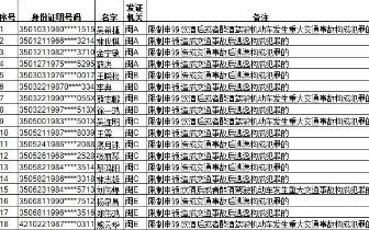 福建今年首批28人被终生禁驾 交警:春节勿酒驾