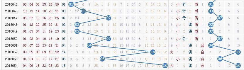 距离双色球开奖还有5个小时 四张图助你锁定本期头奖6+1