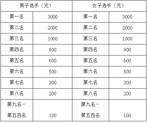 北京通州半马报名11日截止 赛事福利全解析