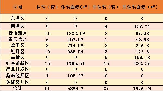 10月8日南昌新房成交88套