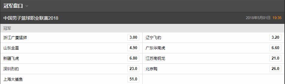 CBA最新夺冠赔率曝光:广厦辽宁稳居前二,广东山东大呼不妙!