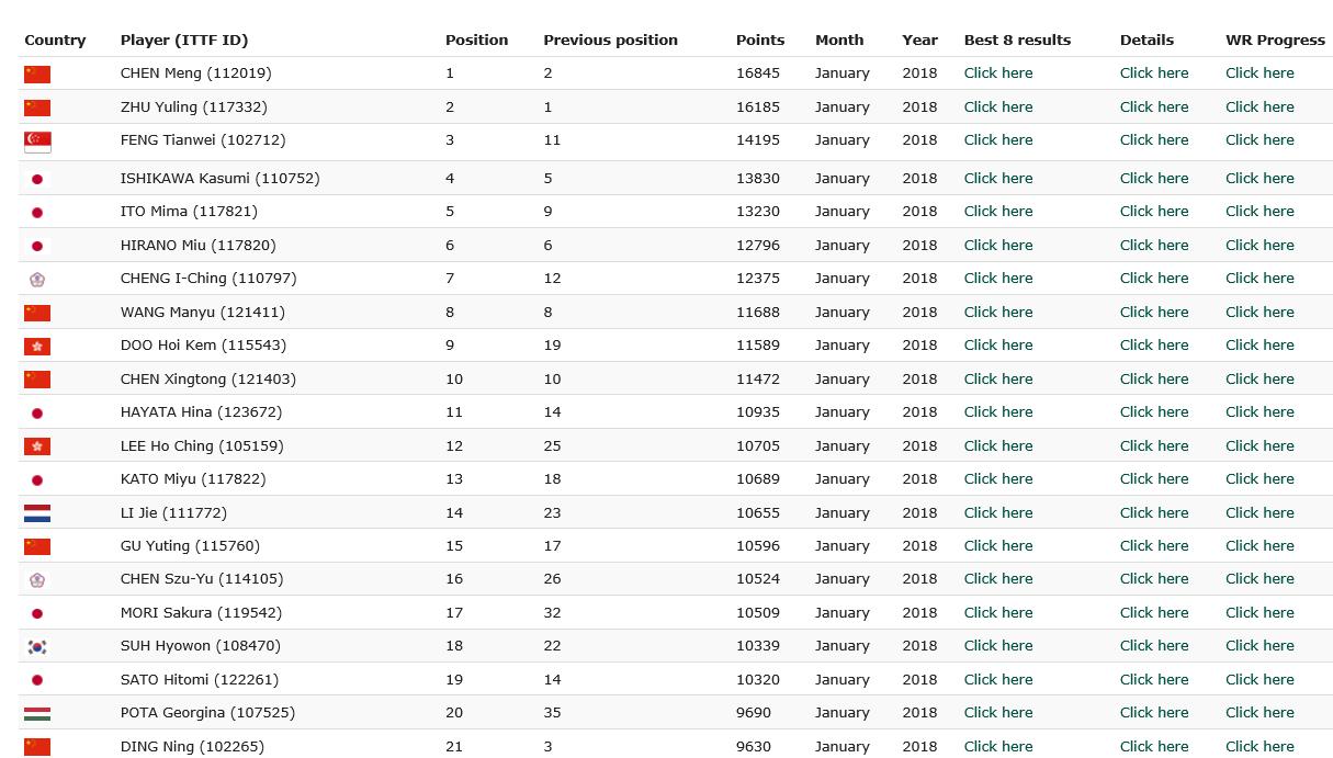 女乒世界排名