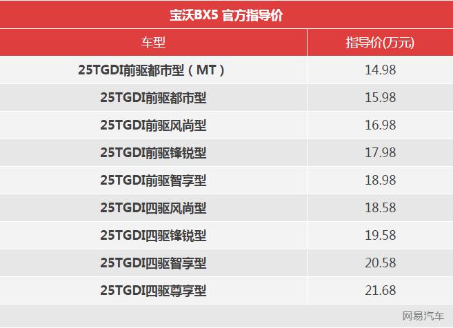 宝沃BX5终身免修两年免息 价格14.98万元起