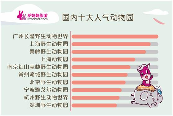 2017动物主题游:亲子游客占比最多 广州列消费力榜首