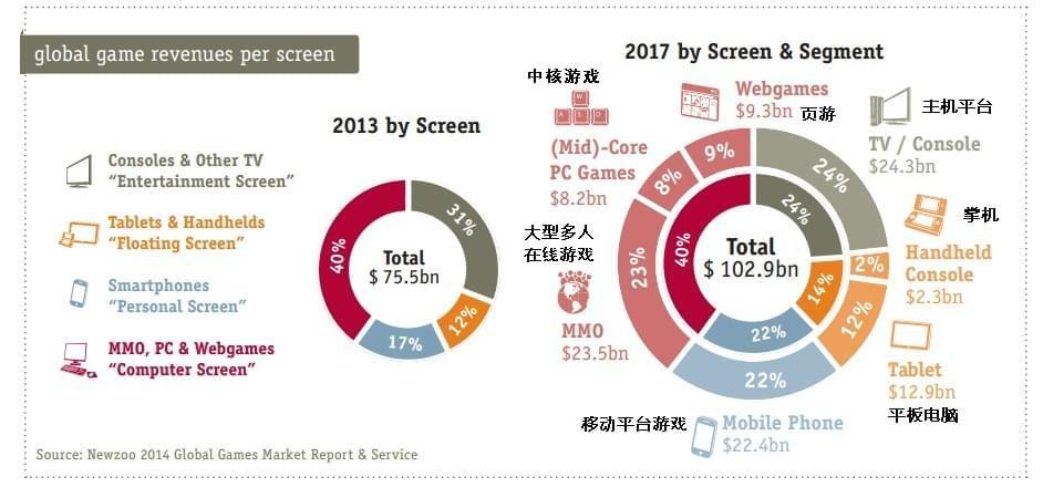 12在右侧的PC端游戏中,看不到单机游戏的分类(Midcore游戏不是指单机游戏)