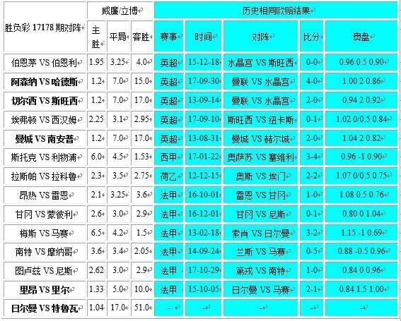 独家-胜负彩17178期相同赔率:甘冈凶险马赛博胆