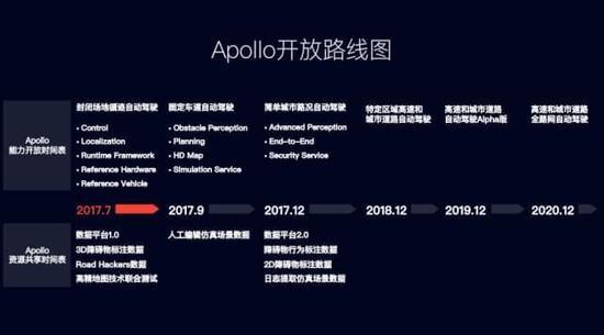 百度发布Apollo1.5版本 重点开放5大核心能力