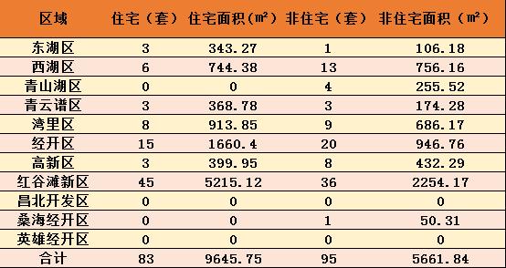 9月28日年南昌新房成交178套