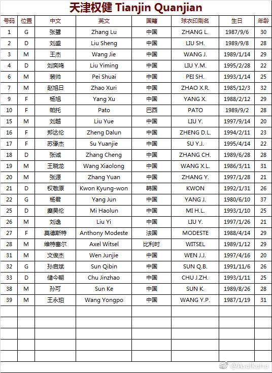 权健亚冠正赛名单:4外援领衔 杨善平张修维落选