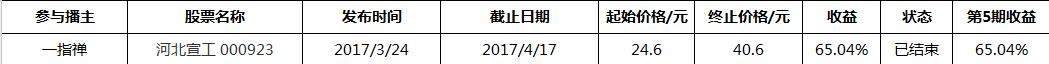 2017易金经PK赛第五轮告捷 冠军一股获利65%