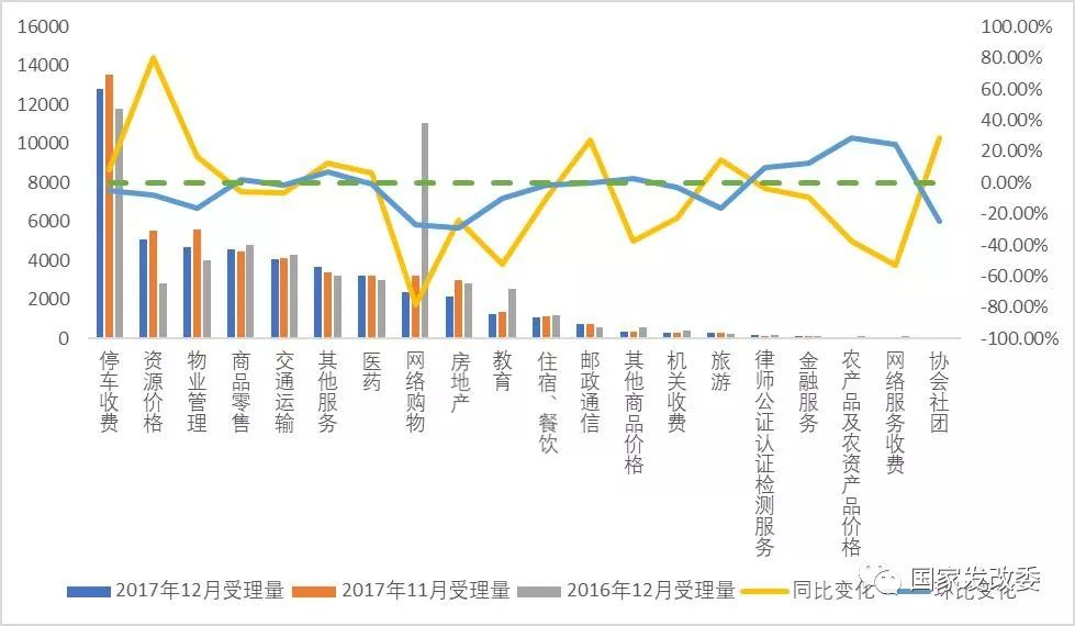 全国12358价格监管平台2017年12月分析报告