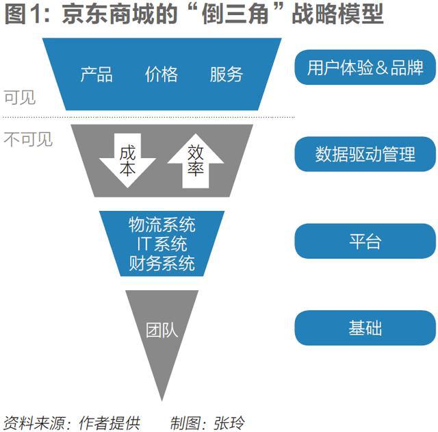 刘强东谈组织嬗变:京东要从一