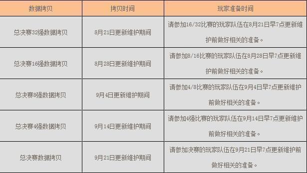 新天龙八部2017全球争霸赛总决赛数据拷贝说明