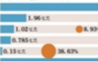 獐子岛今日复牌 股价被分析师看空