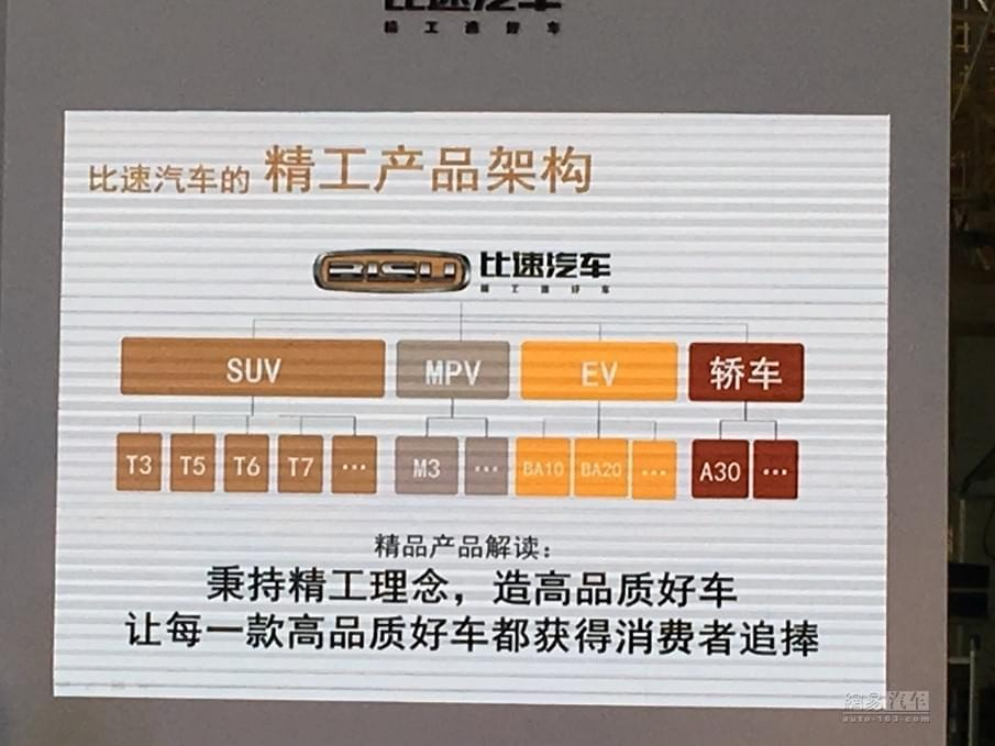 中大型轿跑SUV明年上市 比速发布新车规划