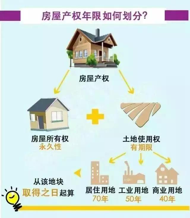 不同的房屋产权年限到底有哪些区别呢?