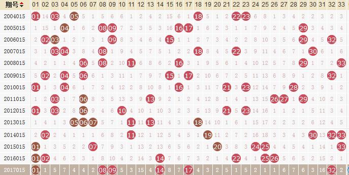 独家-易红双色球第18015期历史同期走势解析